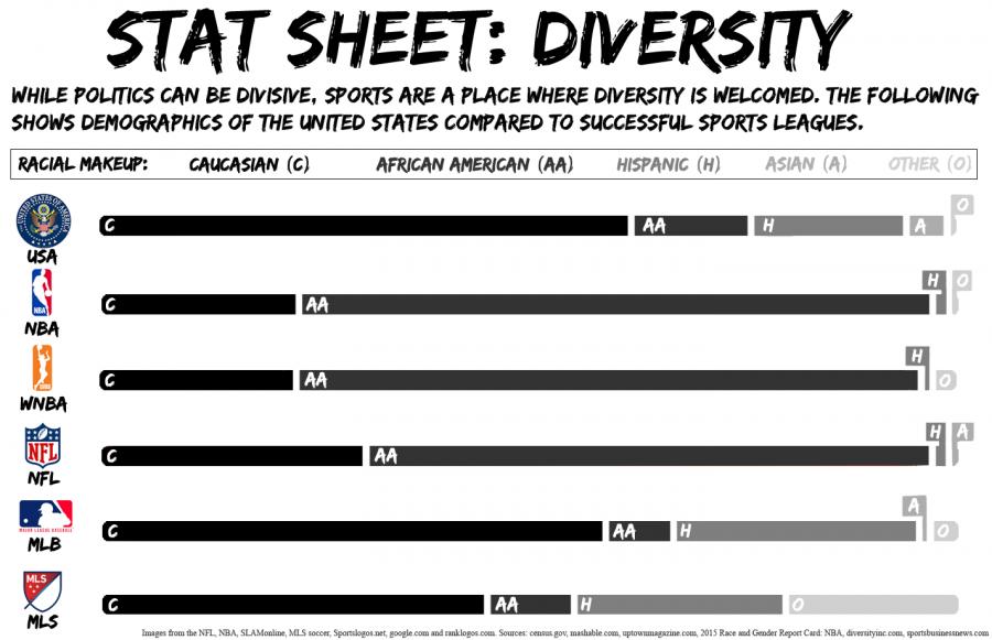 Scorecard: Diversity