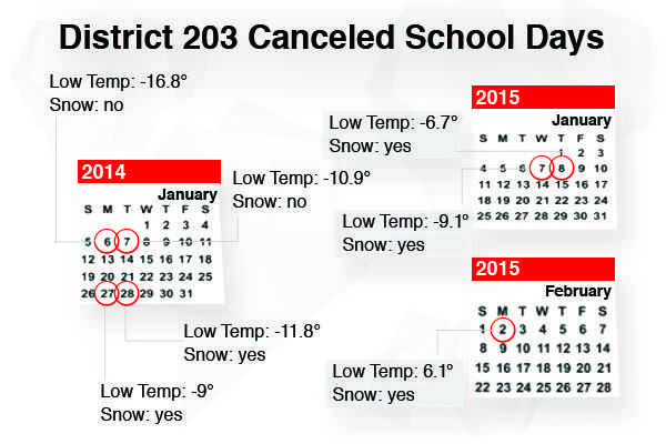 Snow Days Infographic