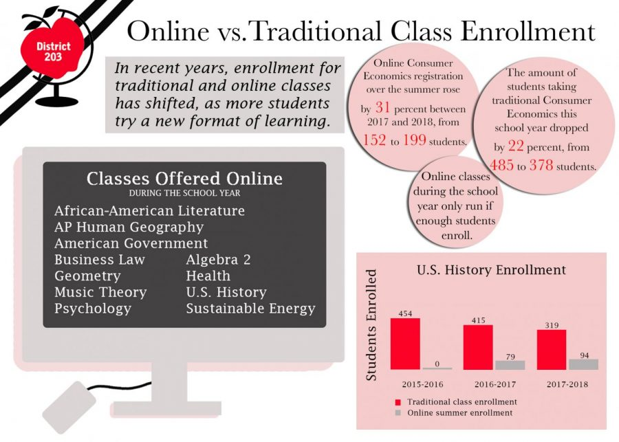 Online course registration contributes to significant decrease in enrollment of face-to-face classes