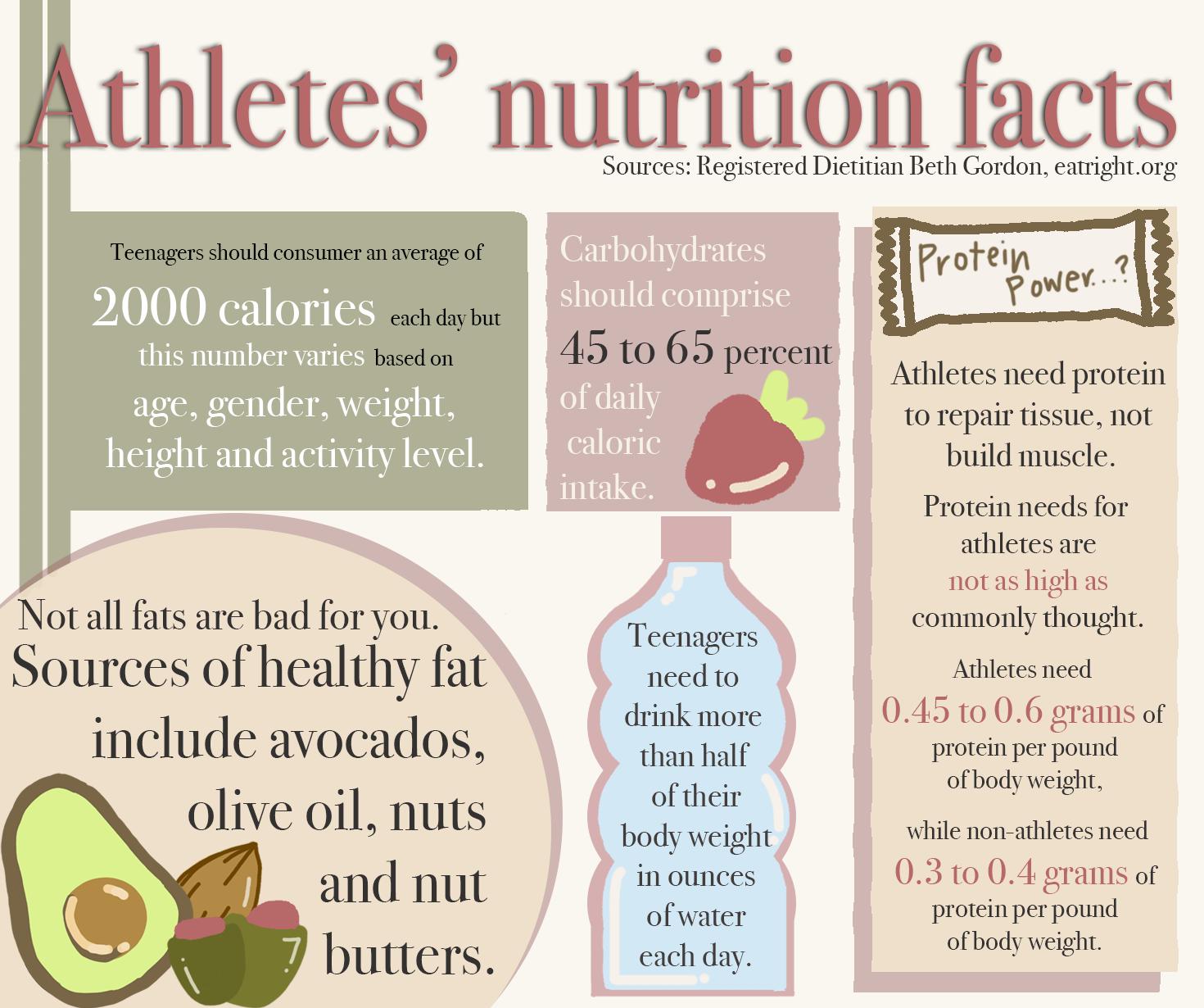 Infographic by Laaiba Mahmood