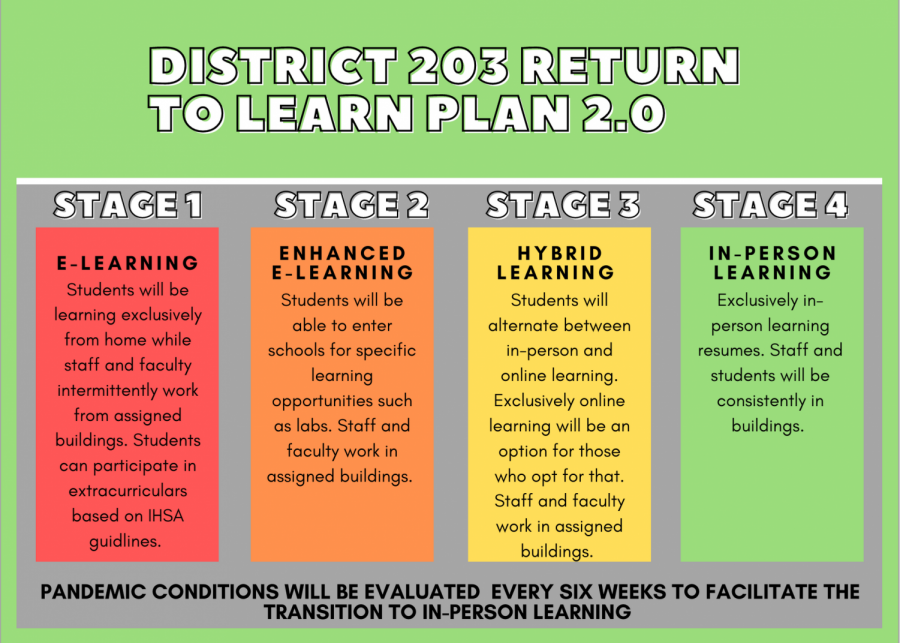 District 203 'Return to Learn' updates