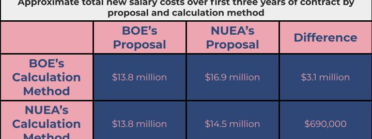Sources: District 203 July 29 presentation on contract proposal, Kyle Adams, member of NUEA bargaining committee.